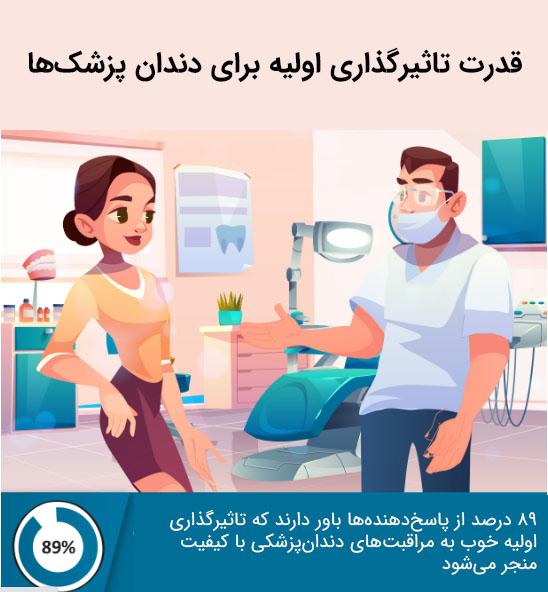 قدرت تاثیرگذاری اولیه در دندانپزشکی