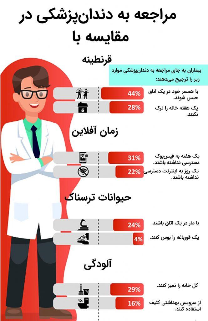 ترس بیماران ازدندانپزشکی