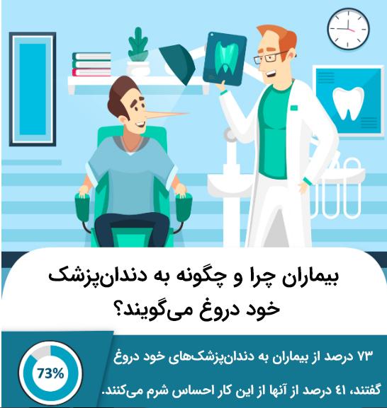 علت دروغ گویی بیماران به دندانپزشکان