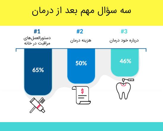 اطلاعات مورد نیاز بیماران در دندانپزشکی